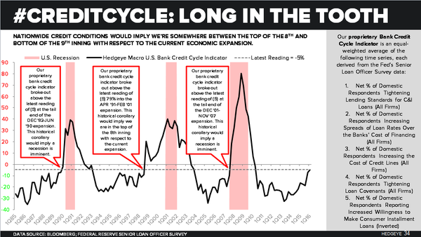 #CreditCycle: Long in the Tooth