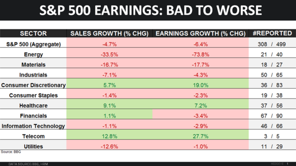 S&P 500 Earnings: Bad to Worse