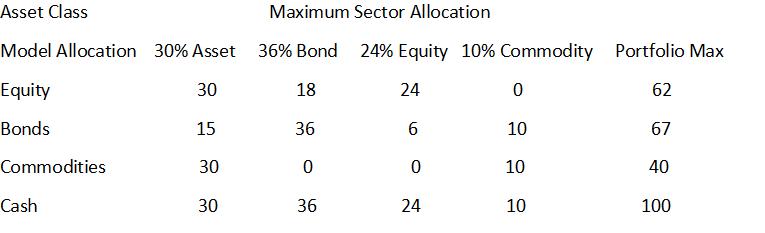 Maximum Sector Allocation
