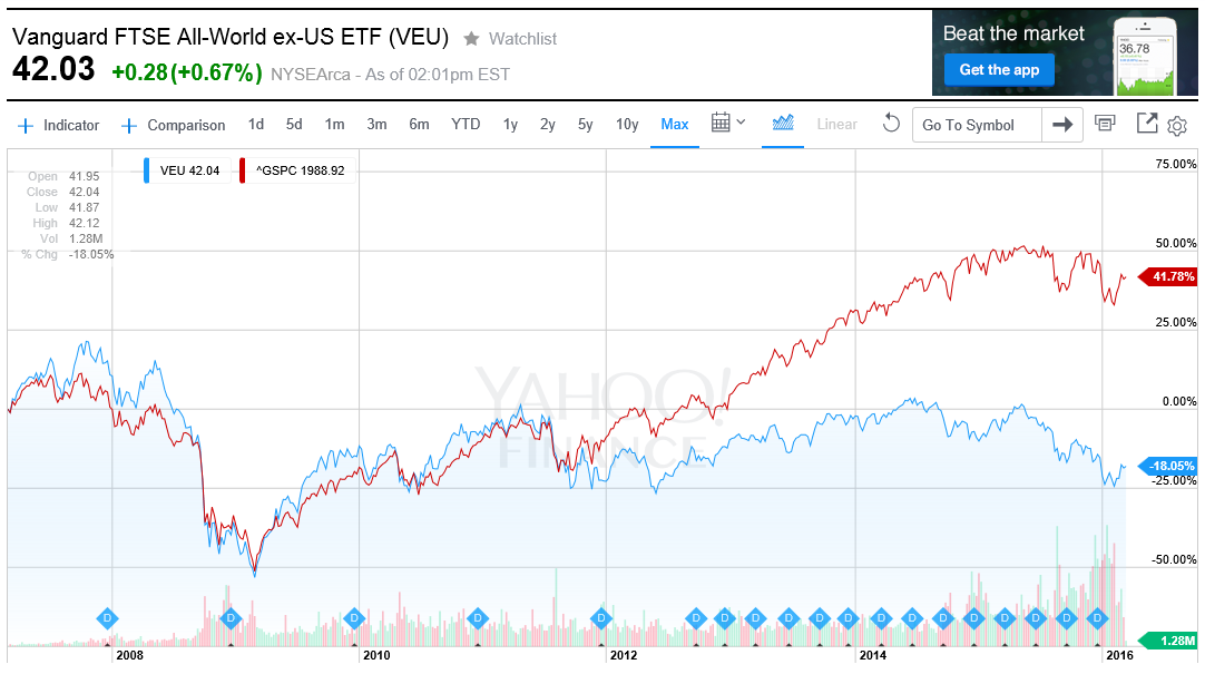 Vanguard FTSE All-World ex-US ETF (VEU)