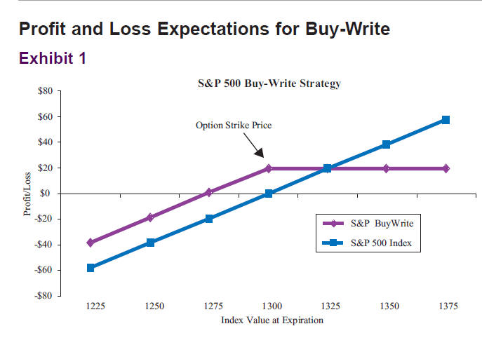 Profit and Loss Expectations for Buy-Write