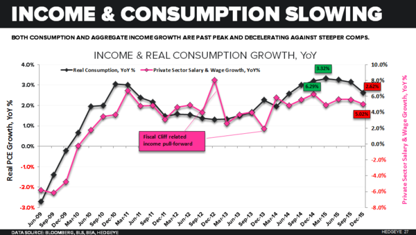 0316incomeconsumption are slowing