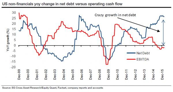 US non financials yoy change in net debt vs operating cash flow