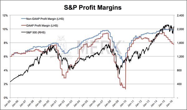S&P profit margins collapse
