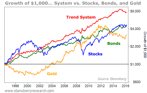 Stansberry Research - stocks, bonds, gold