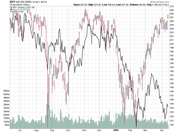 stocks, bonds, diverge