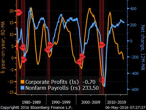 Corporate Profits, Nonfarm Payrolls