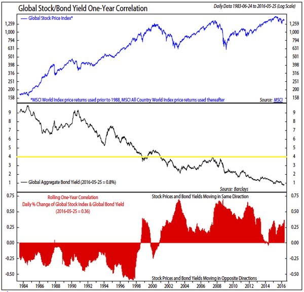 stocks bonds long term highs