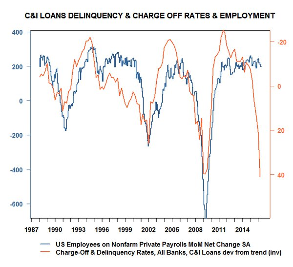 C&I Loans Delinquency, Carge Off Rates, Employment