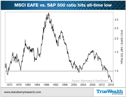 MSCI EAFE vs. S&P 500