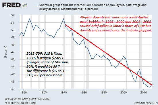 Shares of gross domestic income
