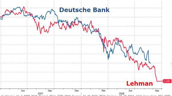 Deutsche Bank, Lehman graph
