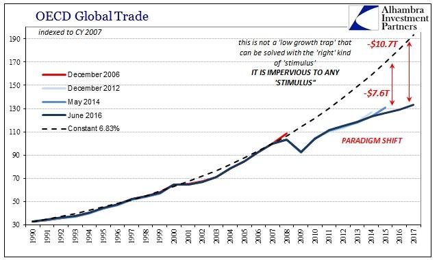 OECD Global trade