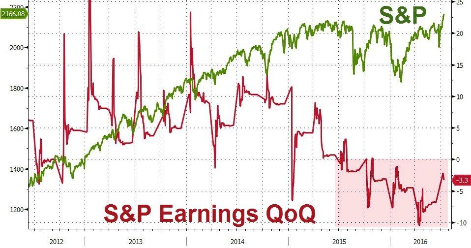 S&P Earnings QoQ