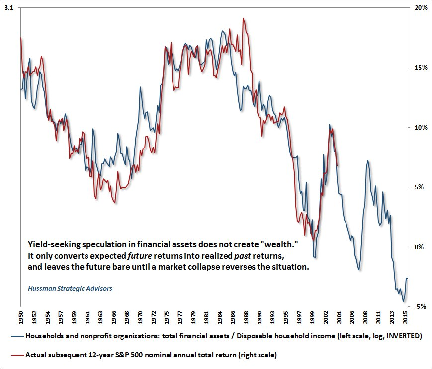 Total Financial Assets/Disposable Household Income