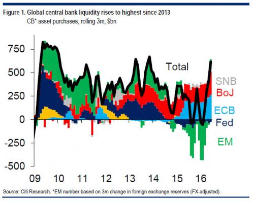 Central Bank Asset Purchases