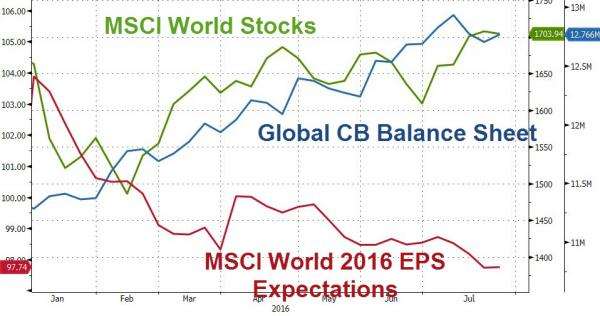 World Stocks CBBS
