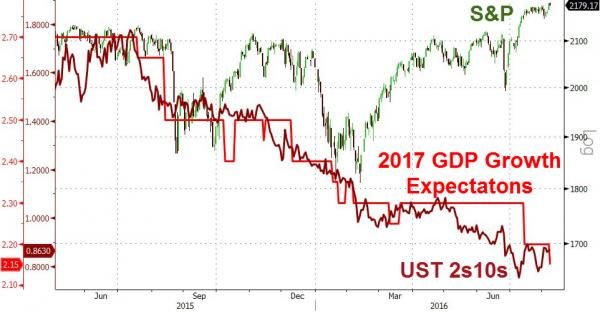 2017 GDP Growth Expectations