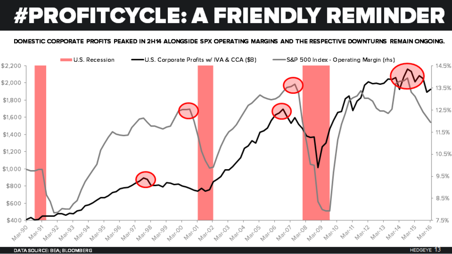 #Profitcycle graphic