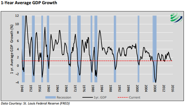 One year average GDP growth
