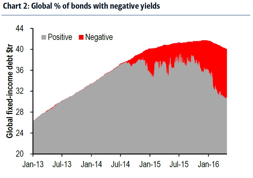 Global percent og bonds with negative yields