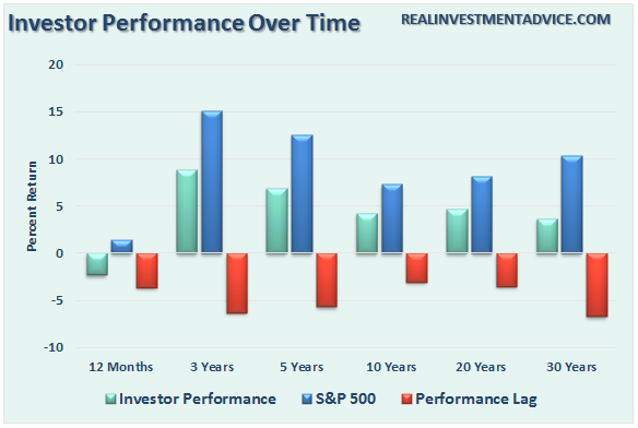 Investor Performance Over Time
