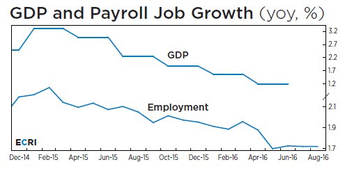GDP and Payroll Job Growth, yoy, %