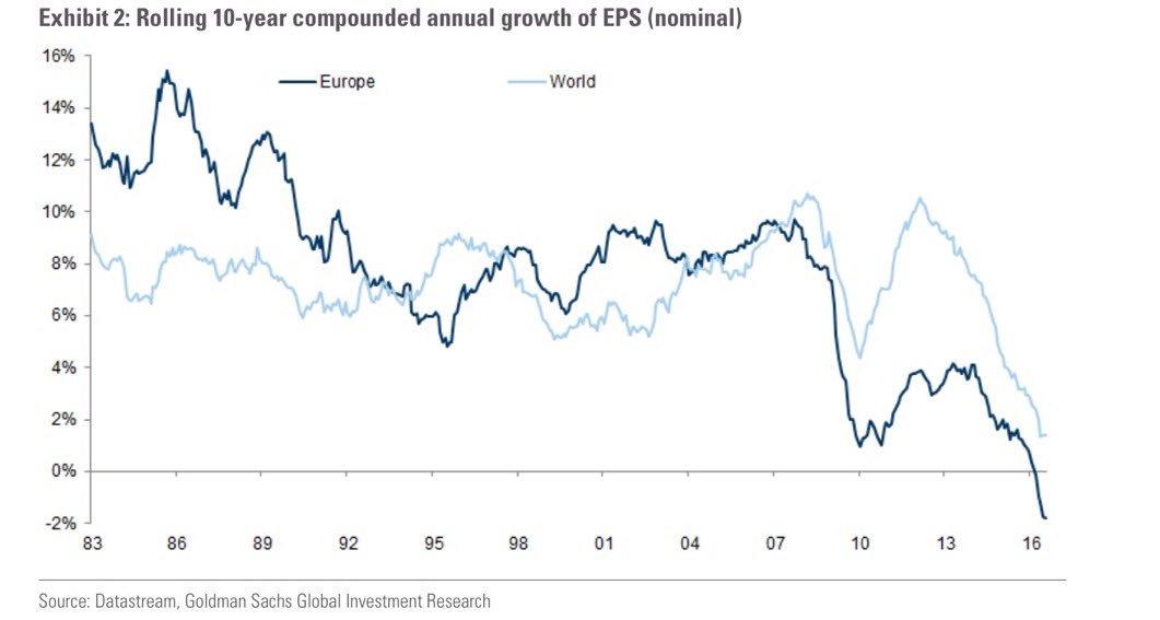 Ten Year Growth EPS