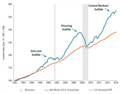 Central Bank Bubble