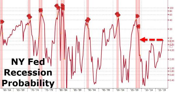 NY Fed Recession Probability