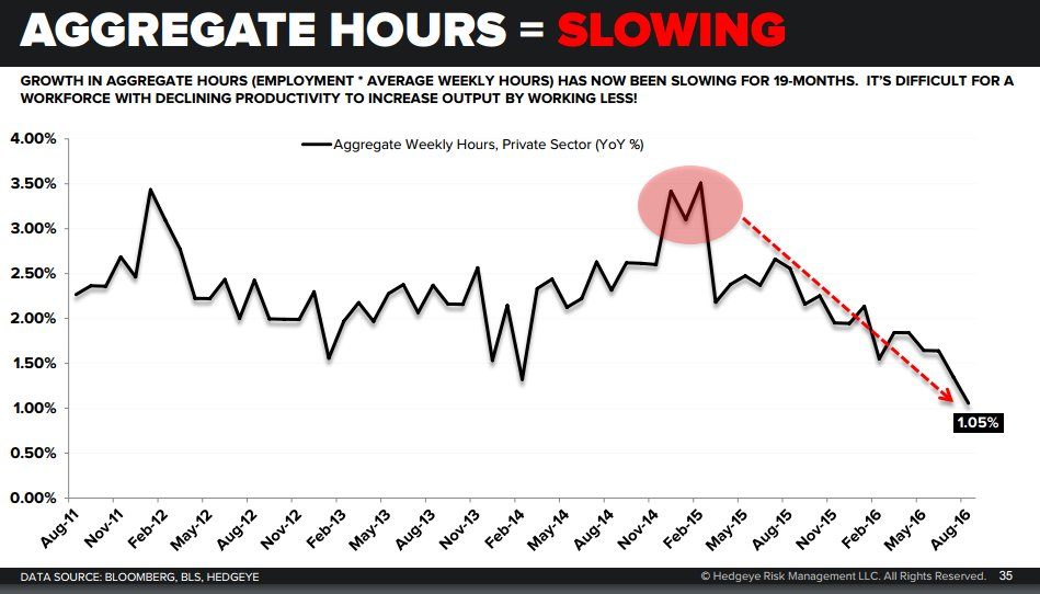 Aggregate Hours = slowing