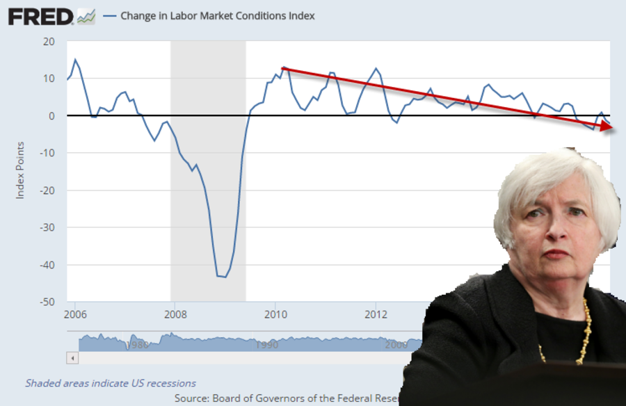 Change in Labor Market Conditions Index