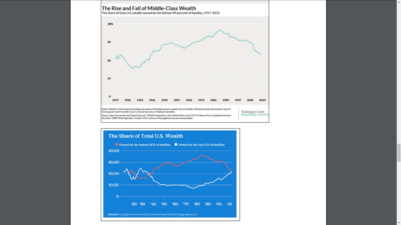 Rise and Fall of Middle-Class Wealth