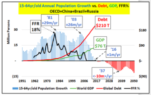 debt, GDP graph