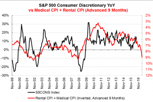 Consumer Discretionary YoY