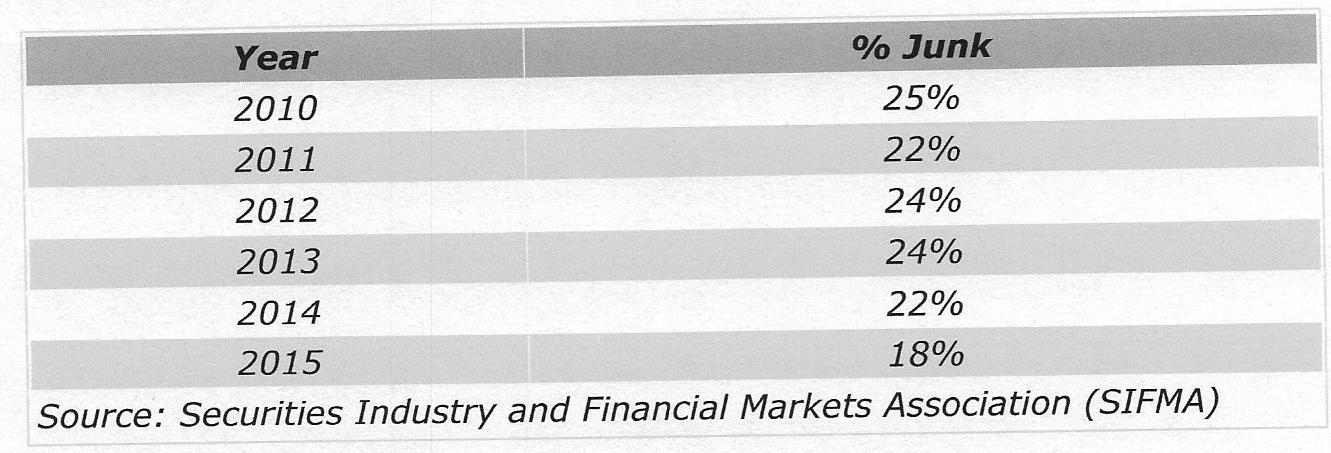 percent junk, chart