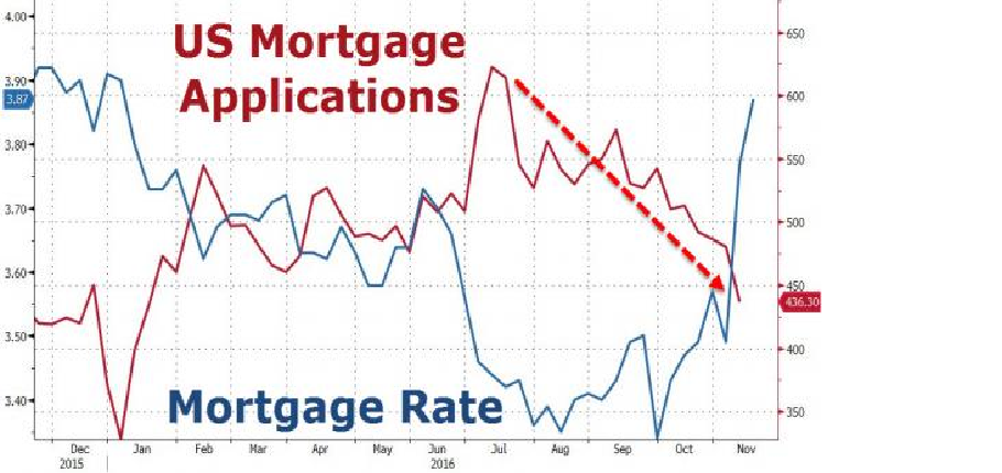 US Mortgage Applications, Mortgage Rate graph