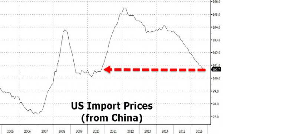 US Import Prices from China