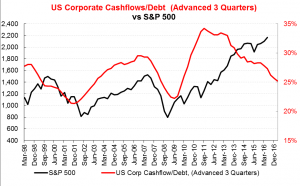 US Corporate Cashflows/Debt
