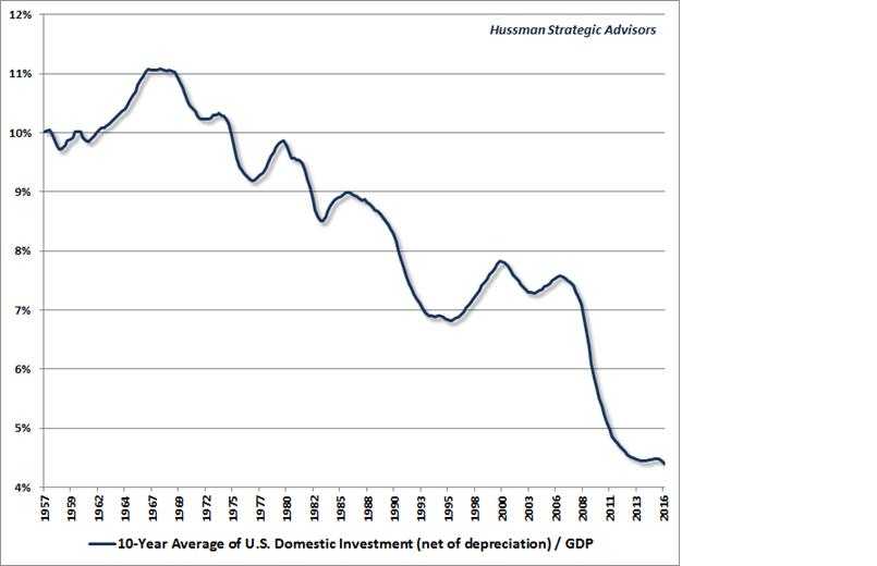 Hussman strategic Advisors, 10 Year Average US Domestic Investment