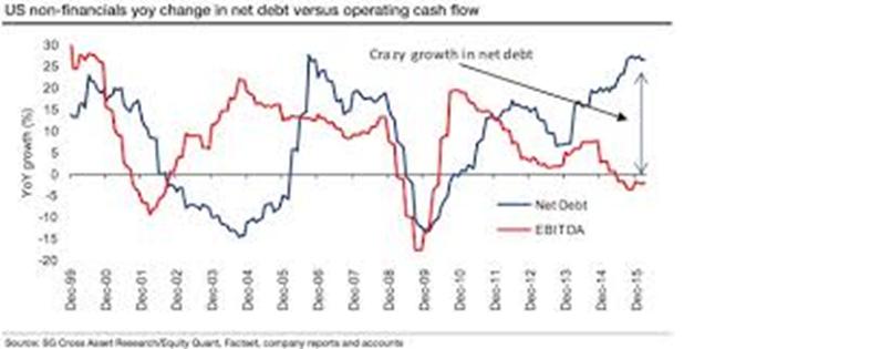 US non-financials yoy change