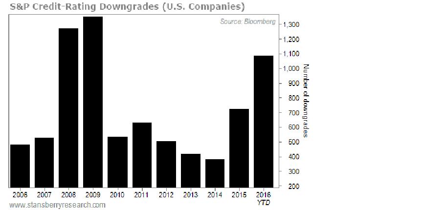 S&P Credit-Rating Downgrades, US Companies