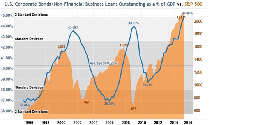 US Corporate Binds + Non-Financial Business Loans Outstanding
