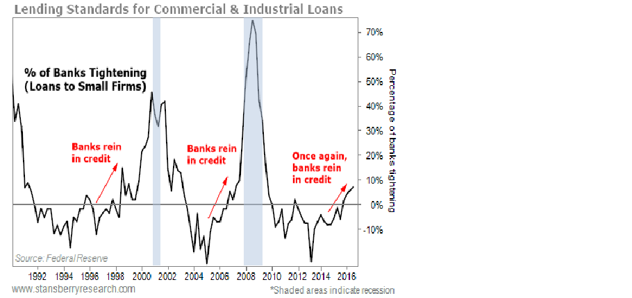 Lending Standards for Commercial & Industrial Loans