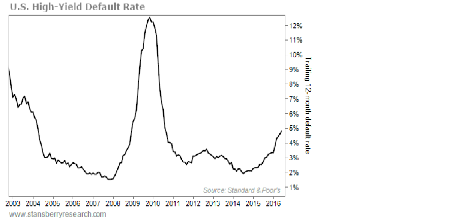 US High-Yield Default Rate