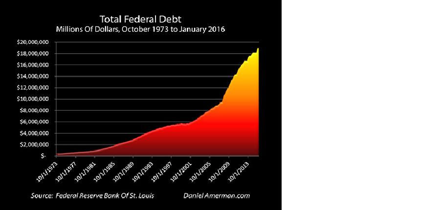 Total Federal Debt