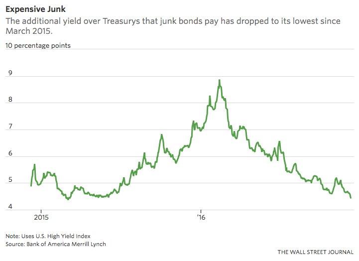 Expensive Junk bonds