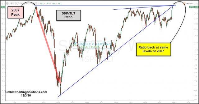 stocks, bonds, 2007 high