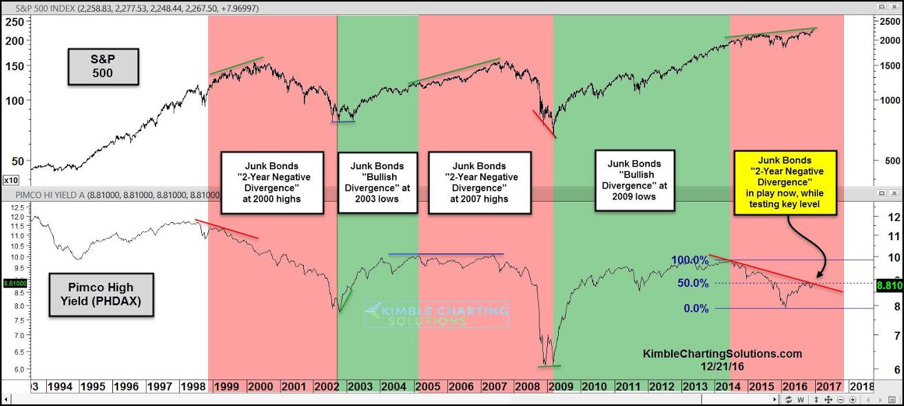 junk bonds graph