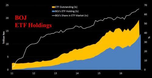 BOJ ETF holding
